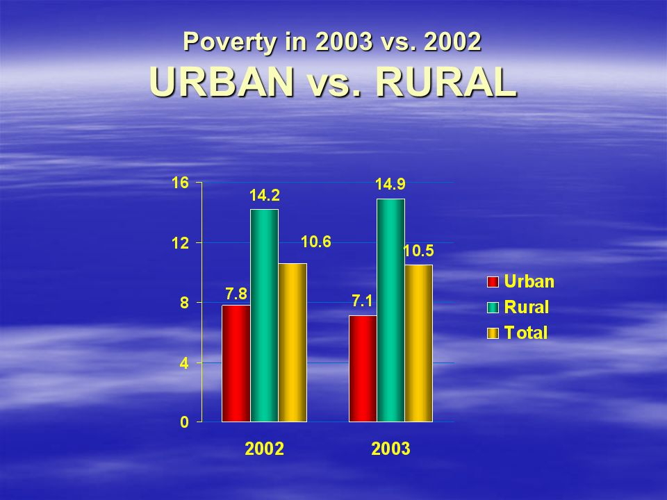 Poverty in 2003 vs URBAN vs. RURAL