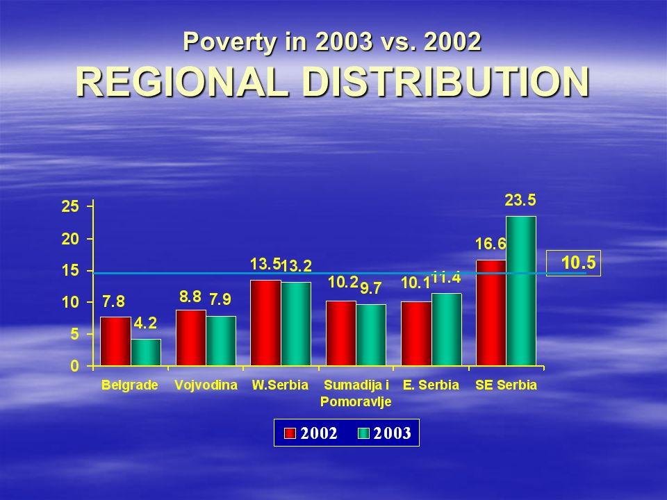 Poverty in 2003 vs REGIONAL DISTRIBUTION