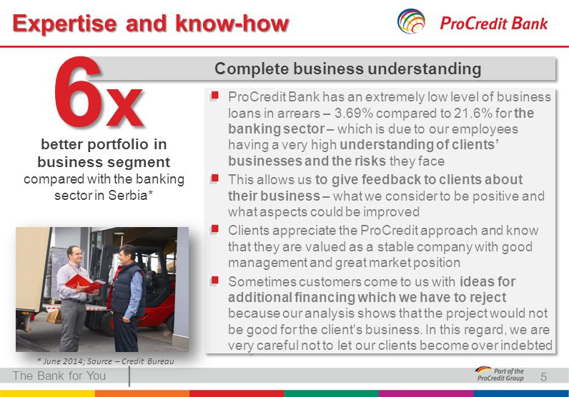 | Complete business understanding 6x6x6x6x Expertise and know-how The Bank for You better portfolio in business segment compared with the banking sector in Serbia* ProCredit Bank has an extremely low level of business loans in arrears – 3.69% compared to 21.6% for the banking sector – which is due to our employees having a very high understanding of clients' businesses and the risks they face This allows us to give feedback to clients about their business – what we consider to be positive and what aspects could be improved Clients appreciate the ProCredit approach and know that they are valued as a stable company with good management and great market position Sometimes customers come to us with ideas for additional financing which we have to reject because our analysis shows that the project would not be good for the client s business.