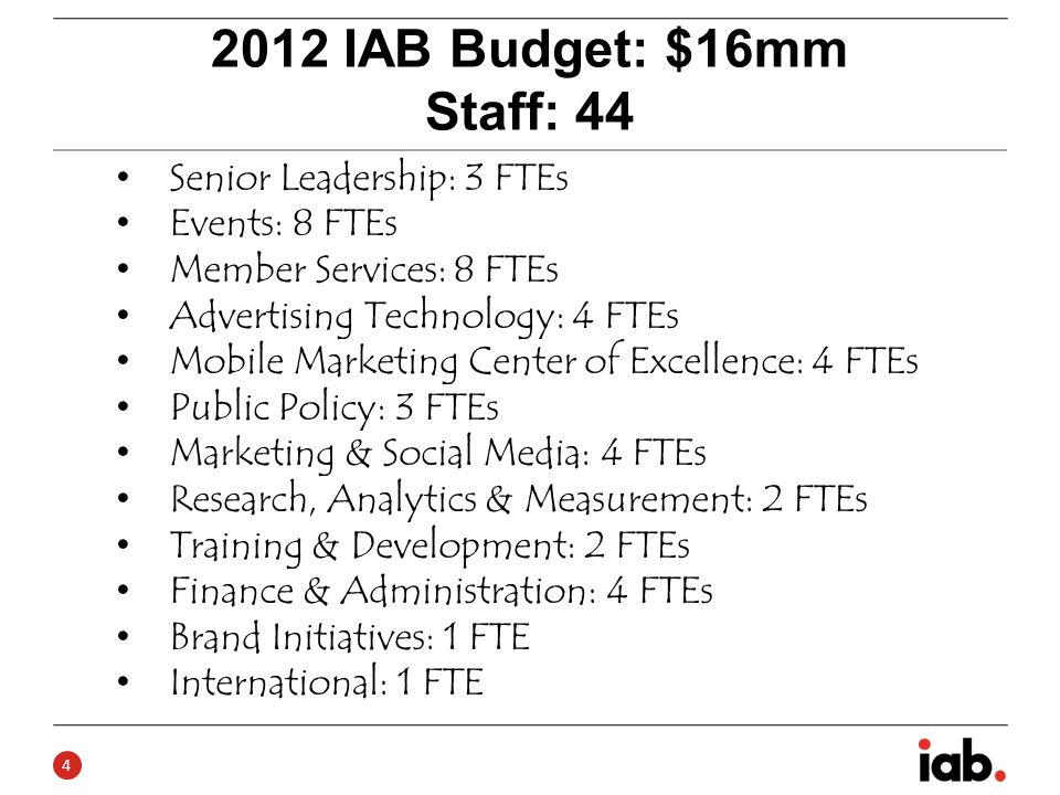 IAB Budget: $16mm Staff: 44 Senior Leadership: 3 FTEs Events: 8 FTEs Member Services: 8 FTEs Advertising Technology: 4 FTEs Mobile Marketing Center of Excellence: 4 FTEs Public Policy: 3 FTEs Marketing & Social Media: 4 FTEs Research, Analytics & Measurement: 2 FTEs Training & Development: 2 FTEs Finance & Administration: 4 FTEs Brand Initiatives: 1 FTE International: 1 FTE