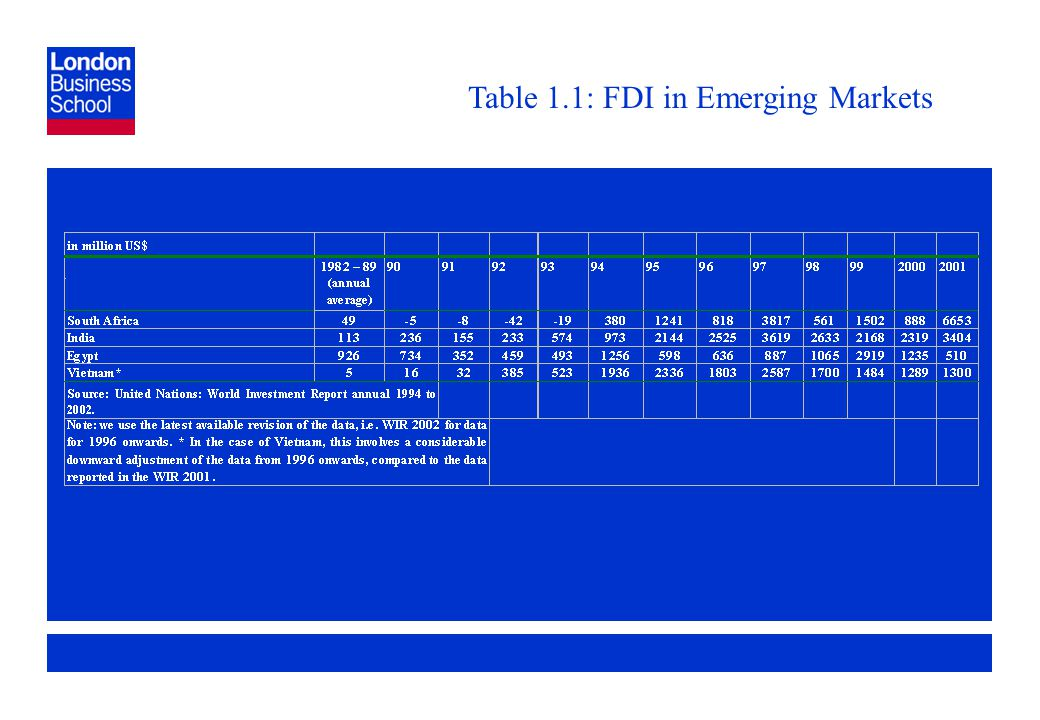 Page 14 Table 1.1: FDI in Emerging Markets
