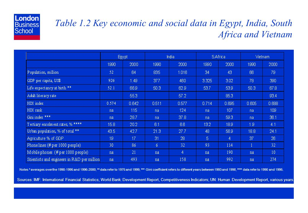 Page 15 Table 1.2 Key economic and social data in Egypt, India, South Africa and Vietnam Sources: IMF: International Financial Statistics; World Bank: Development Report, Competitiveness Indicators; UN: Human Development Report, various years.