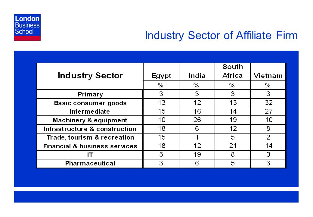 Page 16 Industry Sector of Affiliate Firm