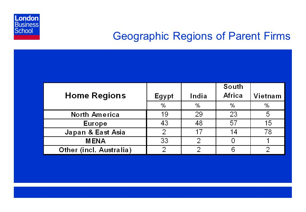 Page 18 Geographic Regions of Parent Firms