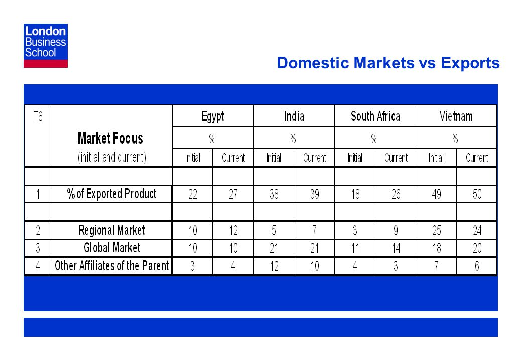 Page 21 Domestic Markets vs Exports