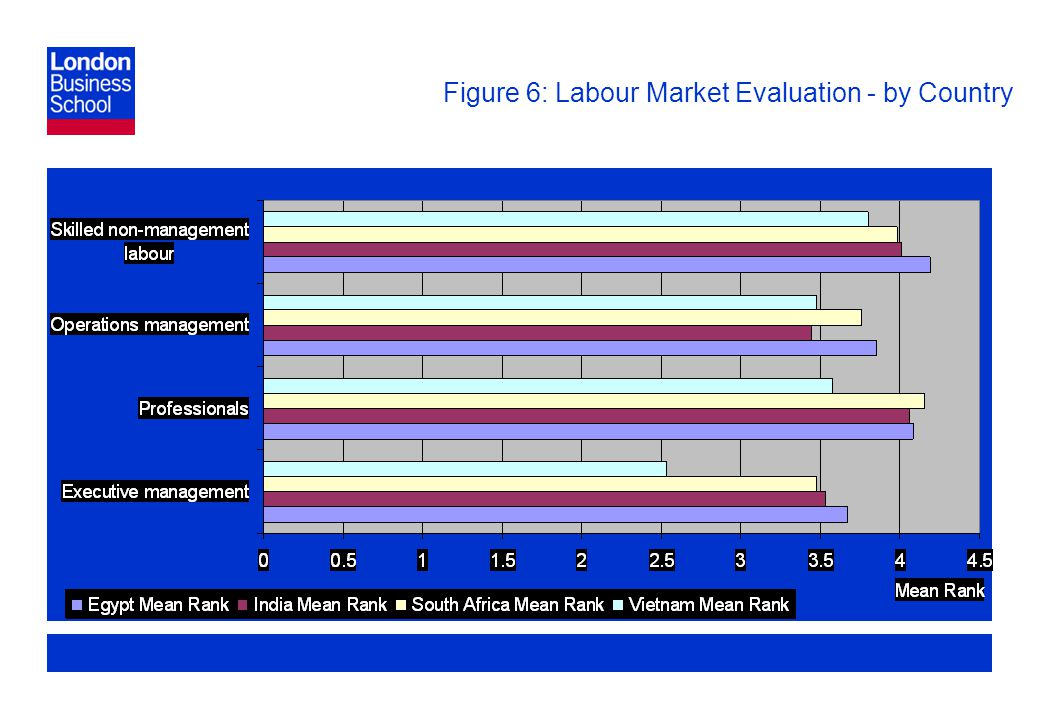 Page 26 Figure 6: Labour Market Evaluation - by Country