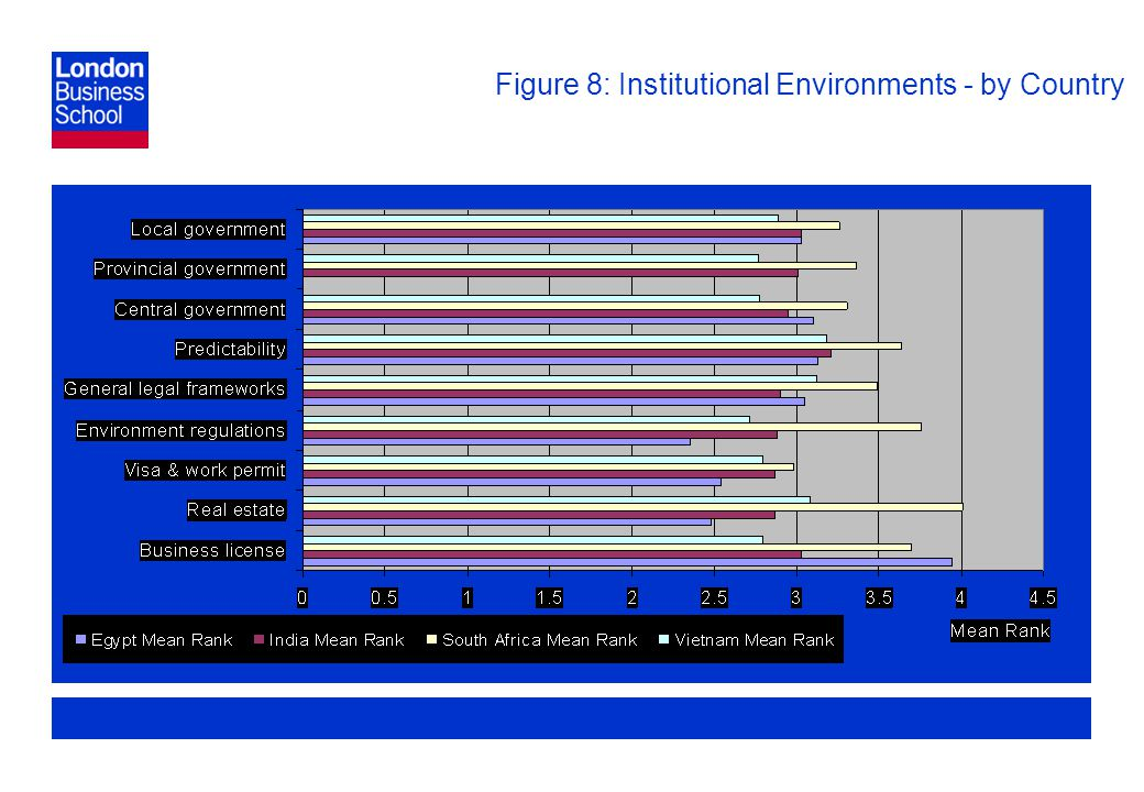 Page 28 Figure 8: Institutional Environments - by Country