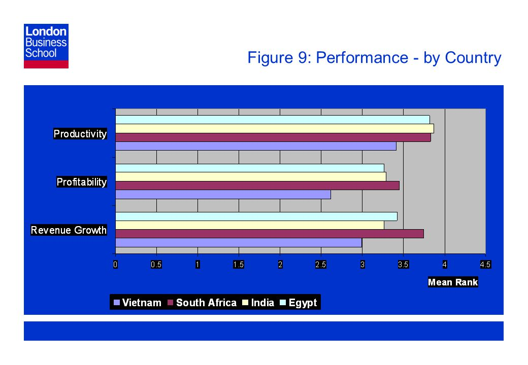 Page 29 Figure 9: Performance - by Country