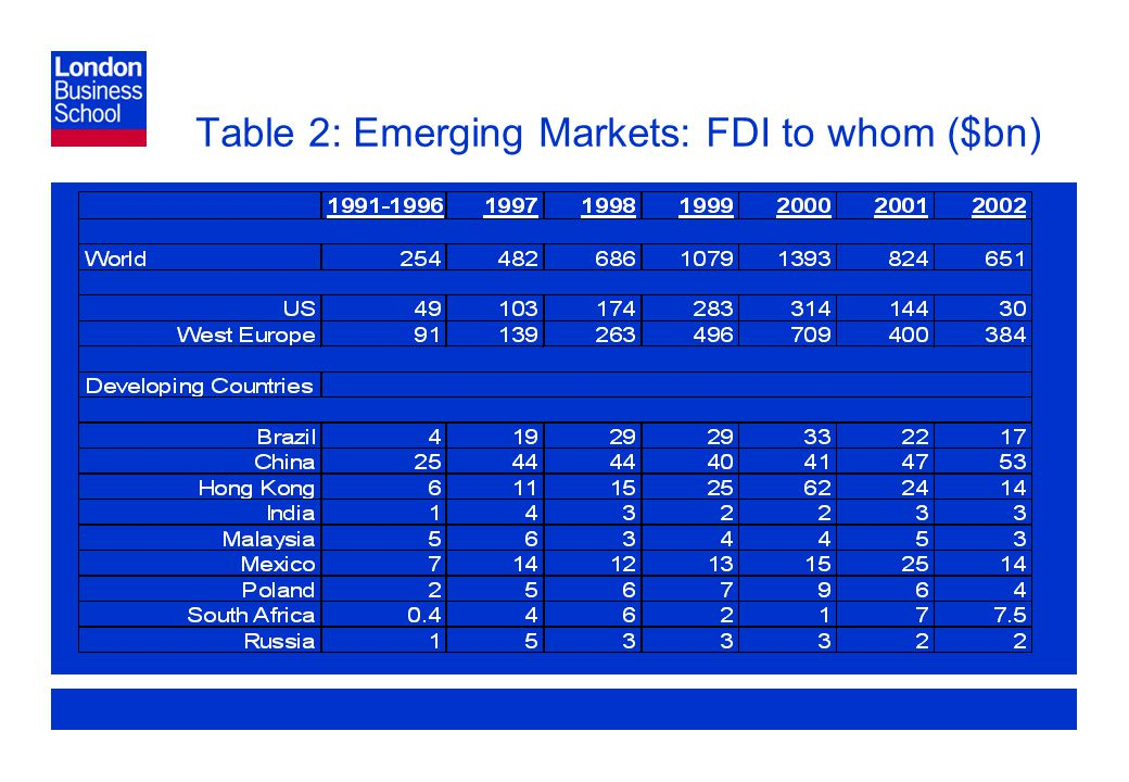Page 8 Table 2: Emerging Markets: FDI to whom ($bn)