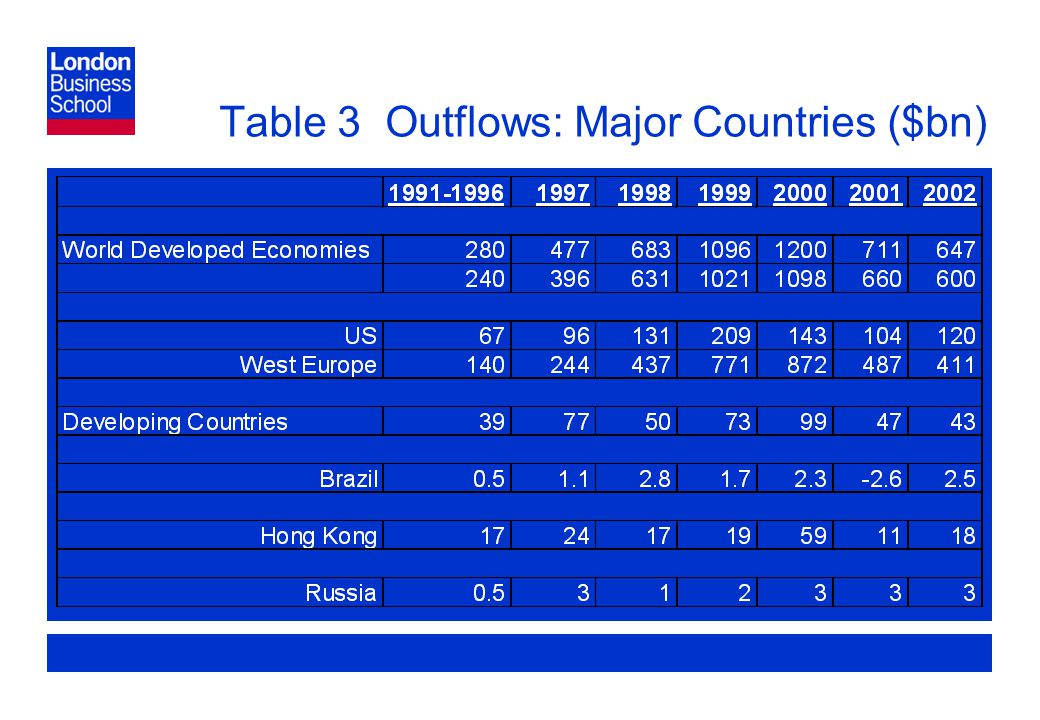 Page 9 Table 3 Outflows: Major Countries ($bn)