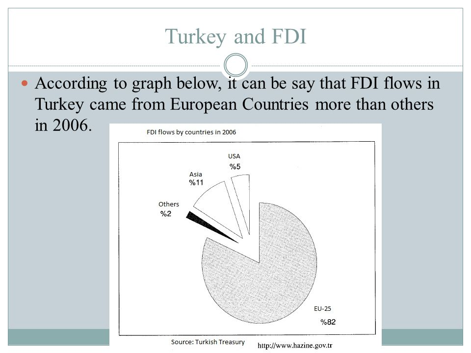 Turkey and FDI According to graph below, it can be say that FDI flows in Turkey came from European Countries more than others in 2006.