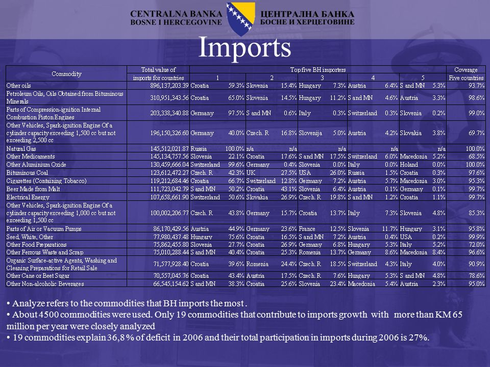 Imports Analyze refers to the commodities that BH imports the most.