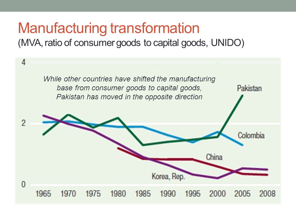 Manufacturing transformation (MVA, ratio of consumer goods to capital goods, UNIDO) While other countries have shifted the manufacturing base from consumer goods to capital goods, Pakistan has moved in the opposite direction