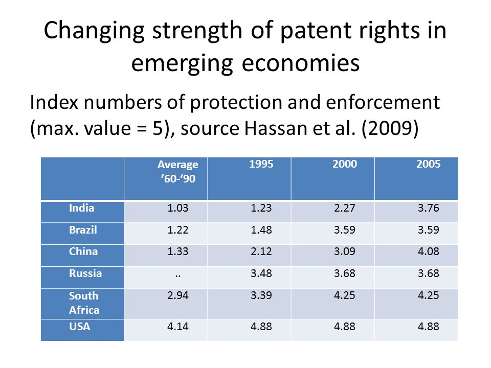 Changing strength of patent rights in emerging economies Index numbers of protection and enforcement (max.
