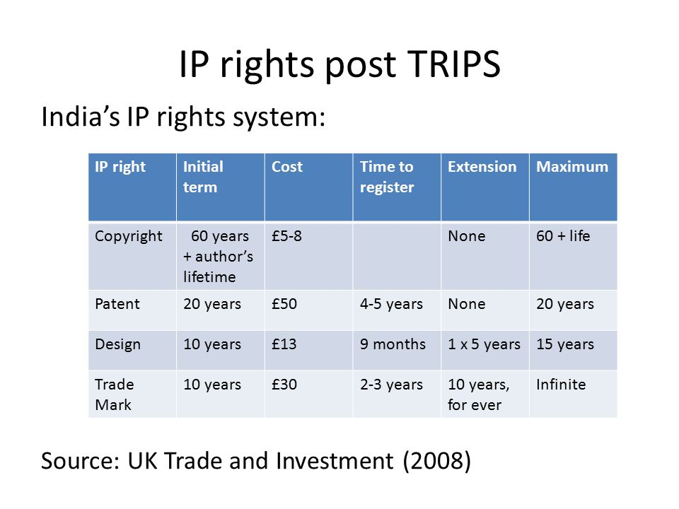 IP rights post TRIPS India's IP rights system: Source: UK Trade and Investment (2008) IP rightInitial term CostTime to register ExtensionMaximum Copyright 60 years + author's lifetime £5-8None60 + life Patent20 years£504-5 yearsNone20 years Design10 years£139 months1 x 5 years15 years Trade Mark 10 years£302-3 years10 years, for ever Infinite