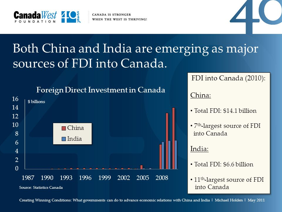 Both China and India are emerging as major sources of FDI into Canada.