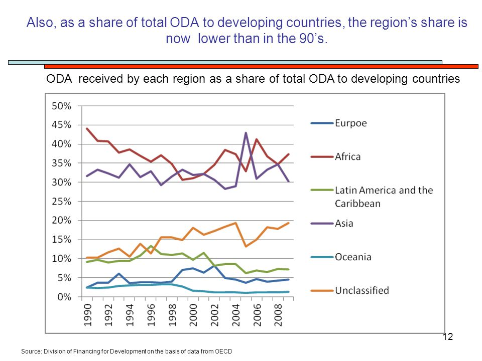 12 Also, as a share of total ODA to developing countries, the region's share is now lower than in the 90's.