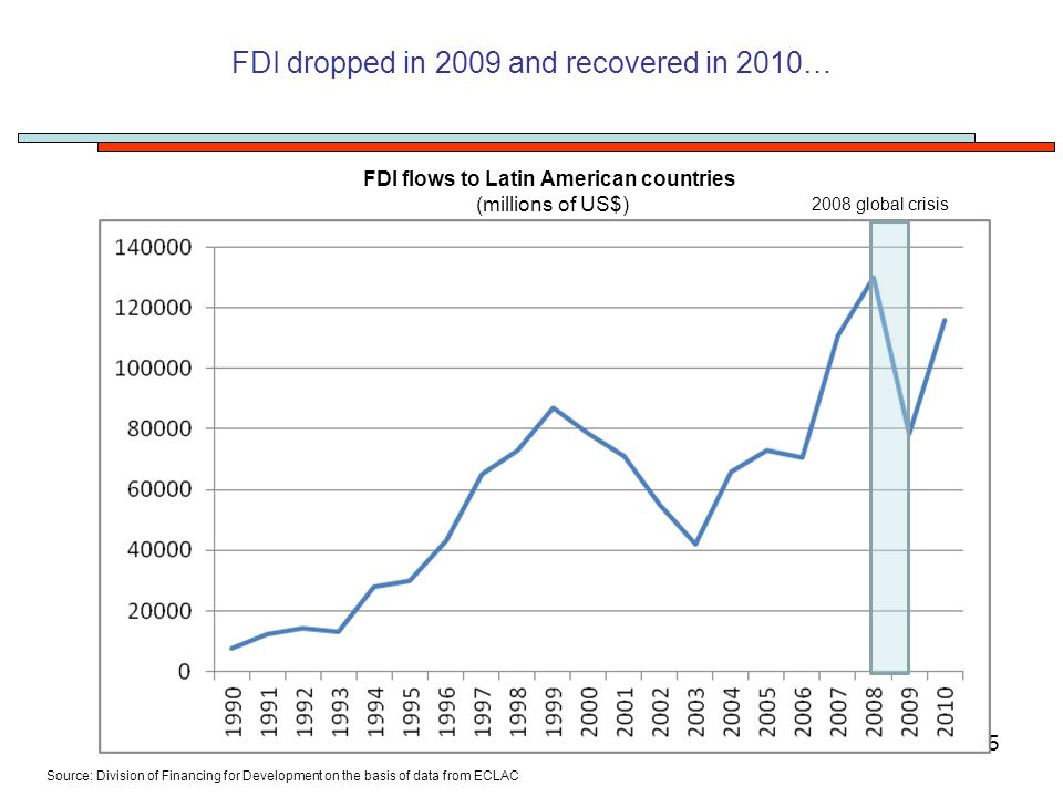 5 FDI flows to Latin American countries (millions of US$) Source: Division of Financing for Development on the basis of data from ECLAC FDI dropped in 2009 and recovered in 2010… 2008 global crisis