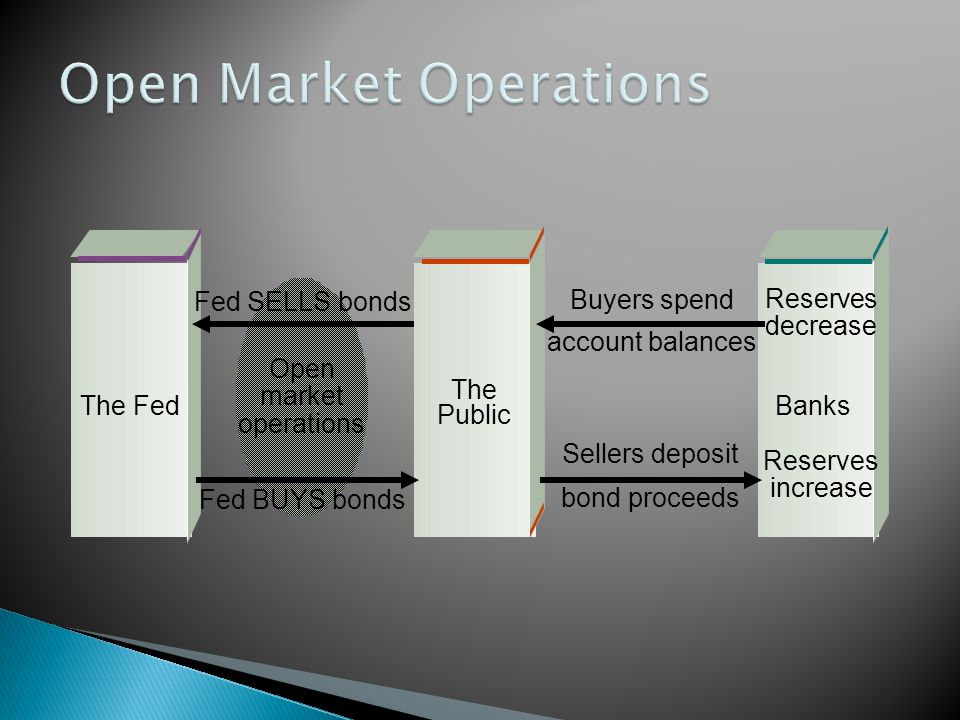 Open market operations Fed BUYS bonds Buyers spend account balances Sellers deposit bond proceeds Fed SELLS bonds Reserves decrease Reserves increase