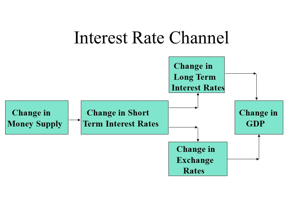 Interest Rate Channel Change in Change in Short Change in Money Supply Term Interest Rates GDP Change in Exchange Rates Change in Long Term Interest Rates