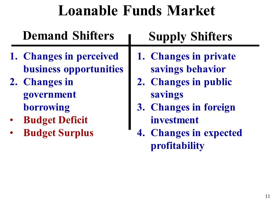 11 Loanable Funds Market 1.Changes in private savings behavior 2.Changes in public savings 3.Changes in foreign investment 4.Changes in expected profitability 1.Changes in perceived business opportunities 2.Changes in government borrowing Budget Deficit Budget Surplus Demand Shifters Supply Shifters