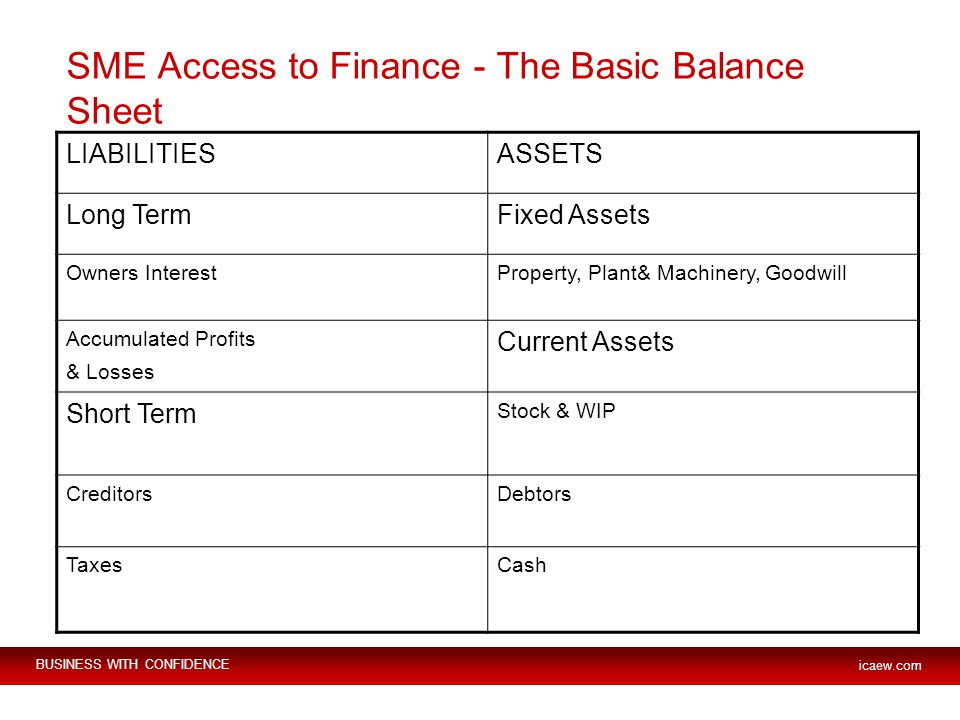 BUSINESS WITH CONFIDENCE icaew.com SME Access to Finance - The Basic Balance Sheet LIABILITIESASSETS Long TermFixed Assets Owners InterestProperty, Plant& Machinery, Goodwill Accumulated Profits & Losses Current Assets Short Term Stock & WIP CreditorsDebtors TaxesCash