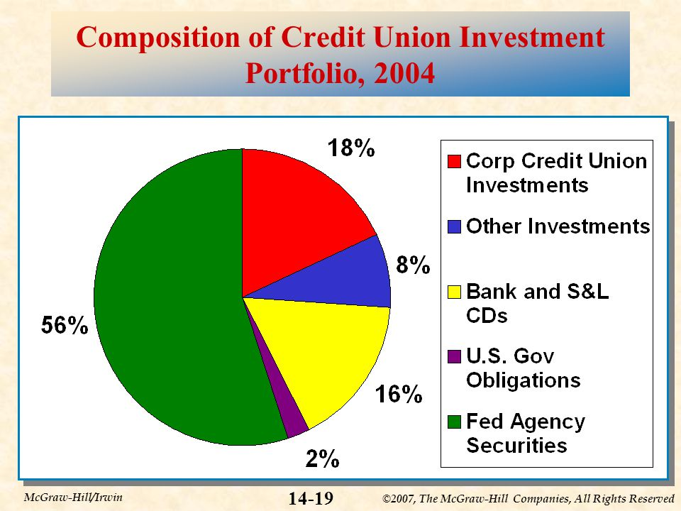 ©2007, The McGraw-Hill Companies, All Rights Reserved McGraw-Hill/Irwin Composition of Credit Union Investment Portfolio, 2004