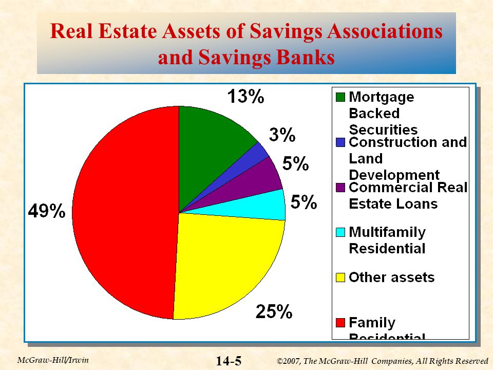 ©2007, The McGraw-Hill Companies, All Rights Reserved 14-5 McGraw-Hill/Irwin Real Estate Assets of Savings Associations and Savings Banks