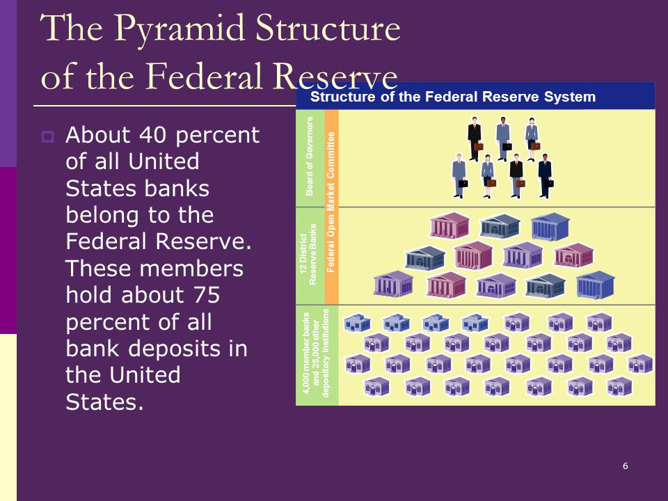What is the function of The Federal Reserve?