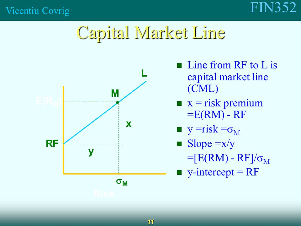 FIN352 Vicentiu Covrig 11 Capital Market Line Line from RF to L is capital market line (CML) x = risk premium =E(RM) - RF y =risk =  M Slope =x/y =[E(RM) - RF]/  M y-intercept = RF E(R M ) RF Risk MM L M y x