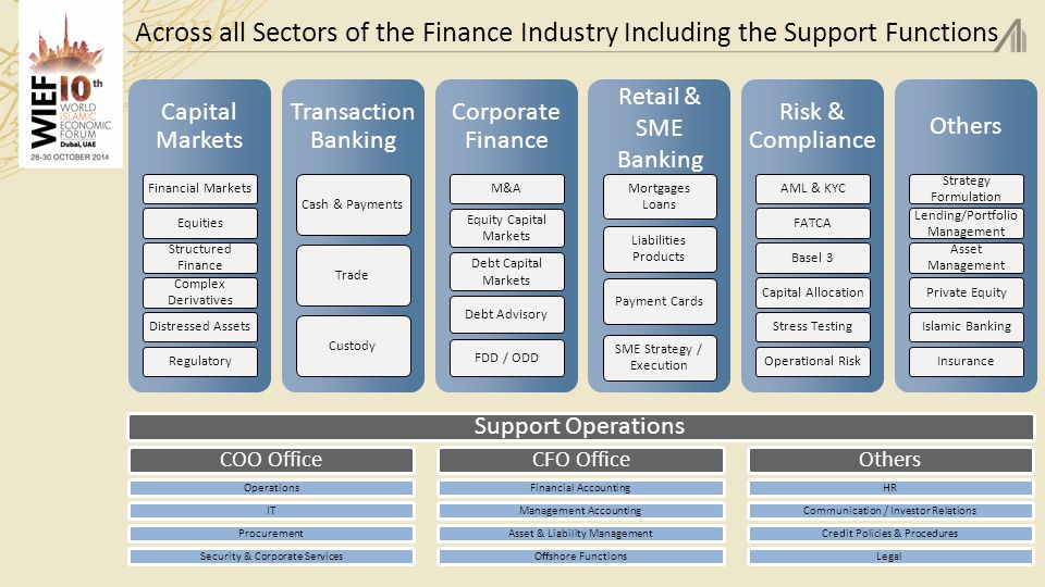 Across all Sectors of the Finance Industry Including the Support Functions 23 Capital Markets Financial MarketsEquities Structured Finance Complex Derivatives Distressed AssetsRegulatory Transaction Banking Cash & PaymentsTradeCustody Corporate Finance M&A Equity Capital Markets Debt Capital Markets Debt AdvisoryFDD / ODD Retail & SME Banking Mortgages Loans Liabilities Products Payment Cards SME Strategy / Execution Risk & Compliance AML & KYCFATCABasel 3Capital AllocationStress TestingOperational Risk Others Strategy Formulation Lending/Portfolio Management Asset Management Private EquityIslamic BankingInsurance Support Operations COO Office OperationsITProcurementSecurity & Corporate Services CFO Office Financial AccountingManagement AccountingAsset & Liability ManagementOffshore Functions Others HRCommunication / Investor RelationsCredit Policies & ProceduresLegal
