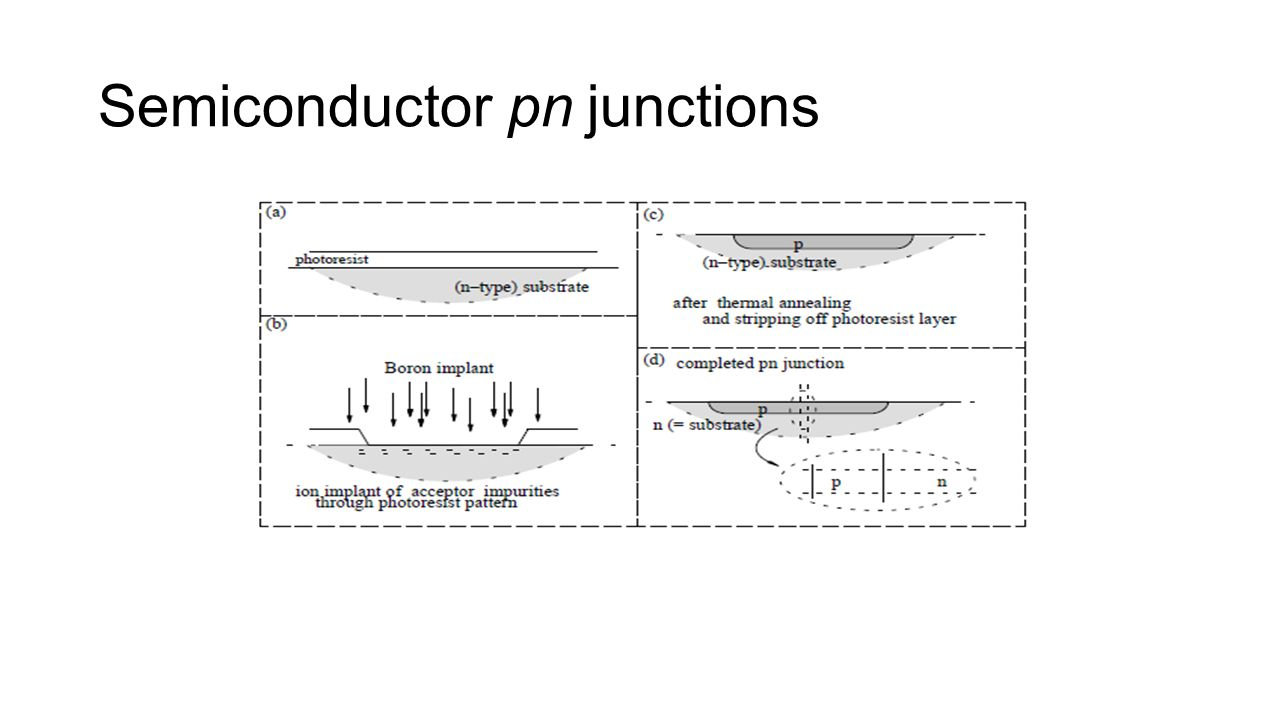 Semiconductor pn junctions semiconductor pn junction context 1 semiconductor pn junctions pooptronica