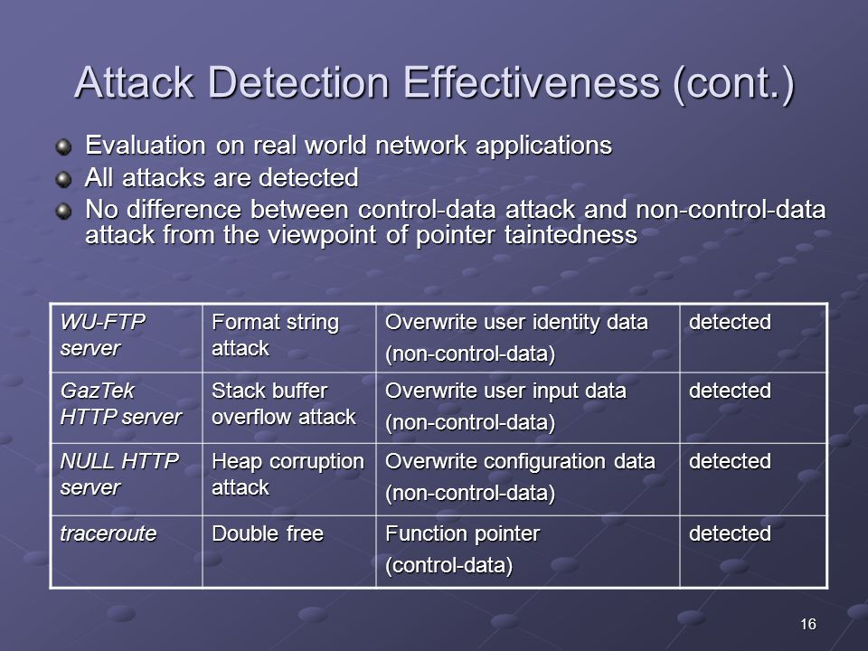 16 Attack Detection Effectiveness (cont.) Evaluation on real world network applications All attacks are detected No difference between control-data attack and non-control-data attack from the viewpoint of pointer taintedness WU-FTP server Format string attack Overwrite user identity data (non-control-data)detected GazTek HTTP server Stack buffer overflow attack Overwrite user input data (non-control-data)detected NULL HTTP server Heap corruption attack Overwrite configuration data (non-control-data)detected traceroute Double free Function pointer (control-data)detected