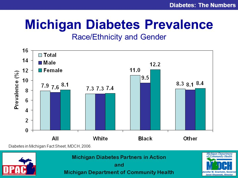 Diabetes: The Numbers Michigan Diabetes Partners in Action and Michigan Department of Community Health Michigan Diabetes Prevalence Race/Ethnicity and Gender Diabetes in Michigan Fact Sheet, MDCH, 2006.