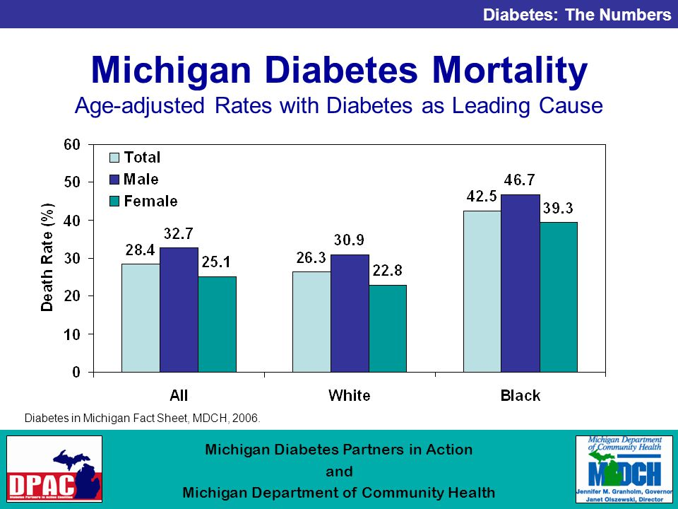 Diabetes: The Numbers Michigan Diabetes Partners in Action and Michigan Department of Community Health Michigan Diabetes Mortality Age-adjusted Rates with Diabetes as Leading Cause Diabetes in Michigan Fact Sheet, MDCH, 2006.