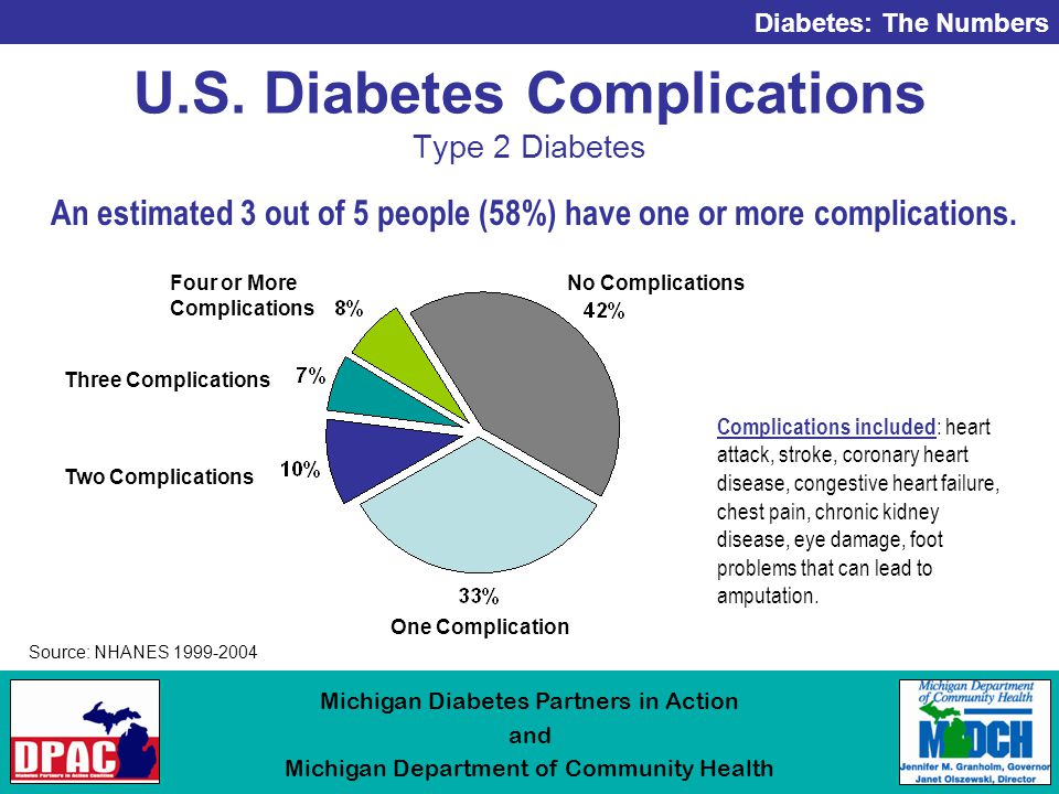 Diabetes: The Numbers Michigan Diabetes Partners in Action and Michigan Department of Community Health U.S.