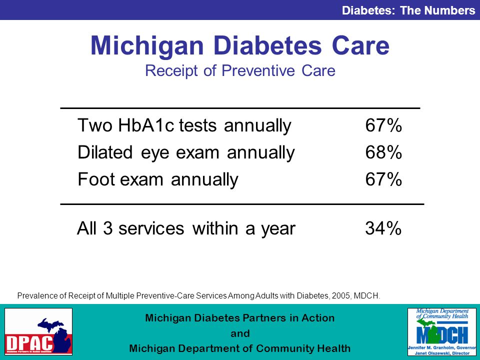 Diabetes: The Numbers Michigan Diabetes Partners in Action and Michigan Department of Community Health Michigan Diabetes Care Receipt of Preventive Care Two HbA1c tests annually67% Dilated eye exam annually68% Foot exam annually67% All 3 services within a year 34% Prevalence of Receipt of Multiple Preventive-Care Services Among Adults with Diabetes, 2005, MDCH.