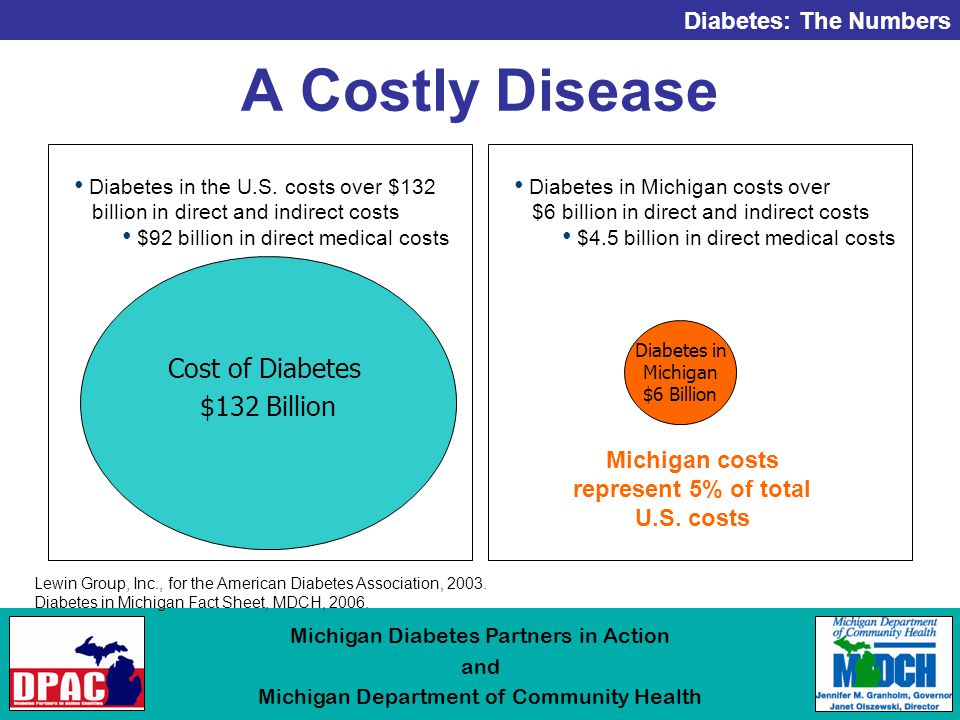 Diabetes: The Numbers Michigan Diabetes Partners in Action and Michigan Department of Community Health A Costly Disease Diabetes in the U.S.