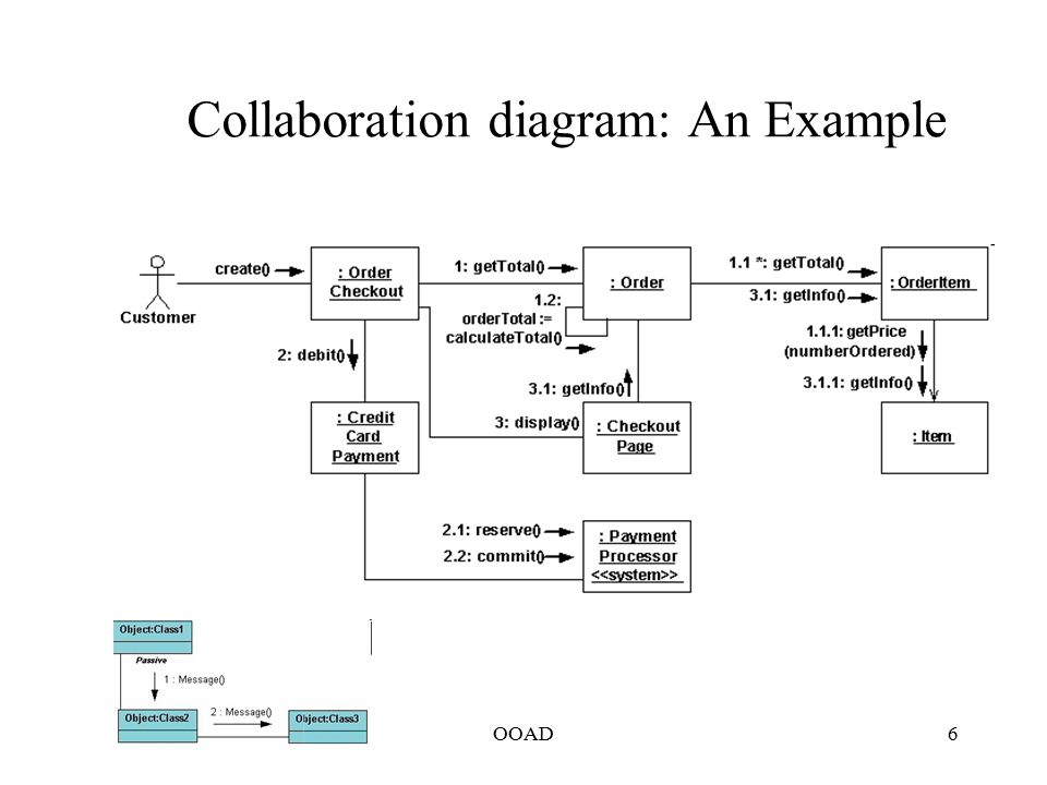 ooad modeling behavior interaction diagrams activity diagram    ooad collaboration diagram  an example