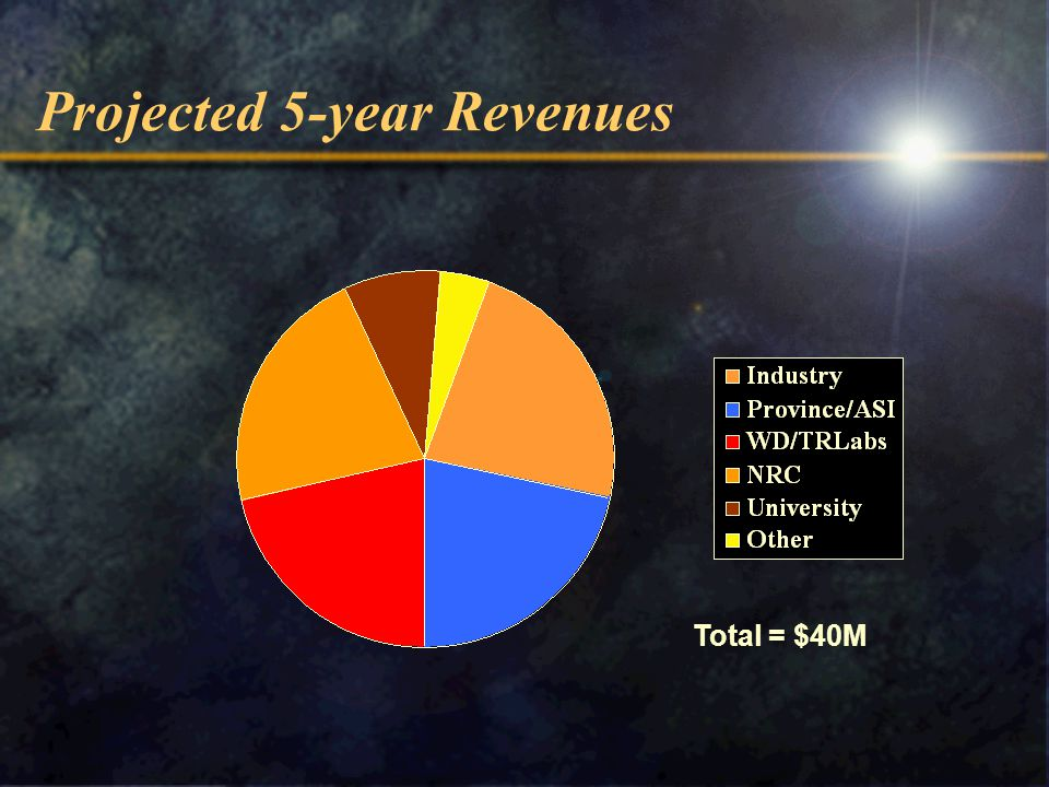 Projected 5-year Revenues Total = $40M