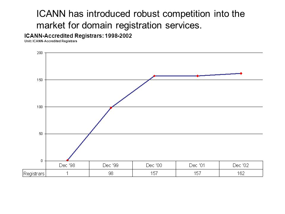 ICANN has introduced robust competition into the market for domain registration services.