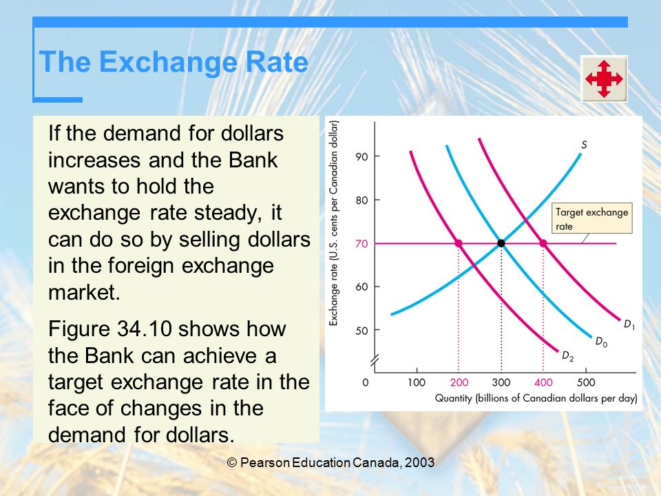© Pearson Education Canada, 2003 The Exchange Rate If the demand for dollars increases and the Bank wants to hold the exchange rate steady, it can do so by selling dollars in the foreign exchange market.