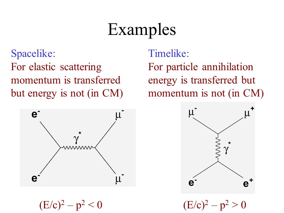 Spacelike: For elastic scattering momentum is transferred but energy is not (in CM) Timelike: For particle annihilation energy is transferred but momentum is not (in CM) (E/c) 2 – p 2 < 0(E/c) 2 – p 2 > 0 Examples