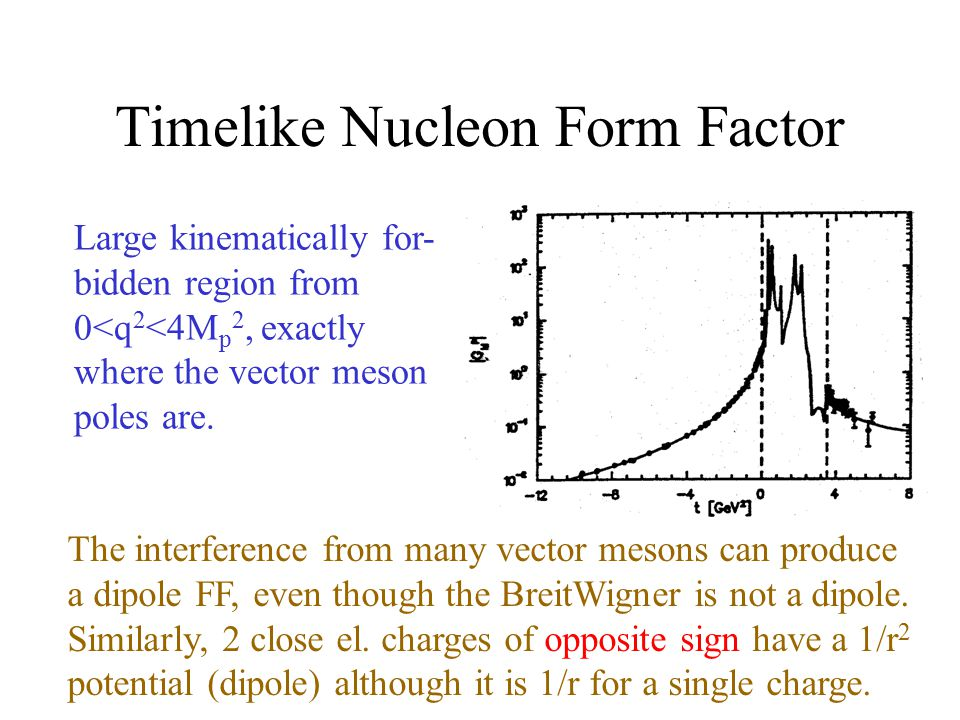 Timelike Nucleon Form Factor Large kinematically for- bidden region from 0<q 2 <4M p 2, exactly where the vector meson poles are.