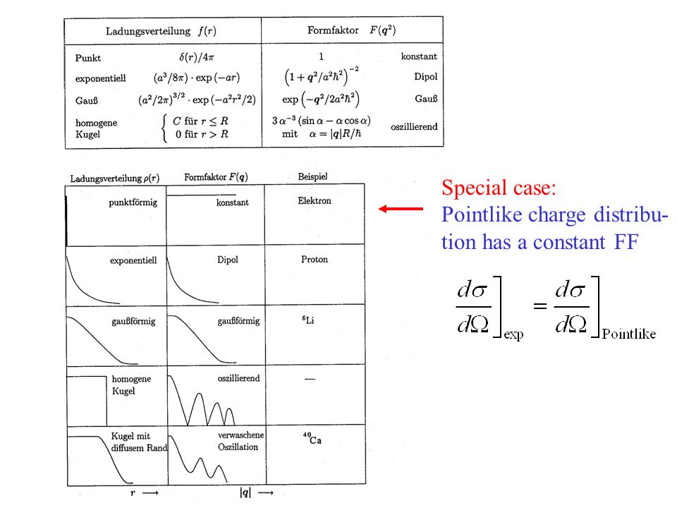 Special case: Pointlike charge distribu- tion has a constant FF