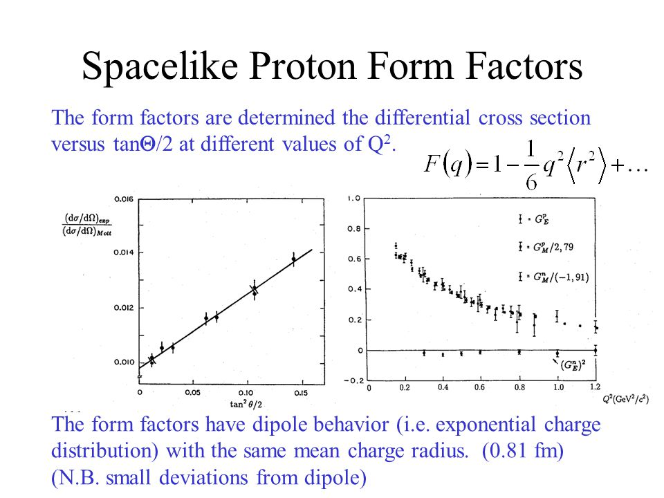 Spacelike Proton Form Factors The form factors are determined the differential cross section versus tan  /2 at different values of Q 2.
