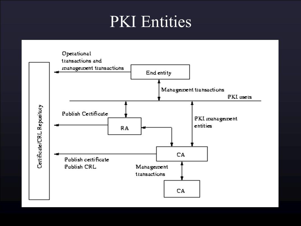 Public key infrastructure ben sangster february 23 ppt download 8 pki entities xflitez Gallery