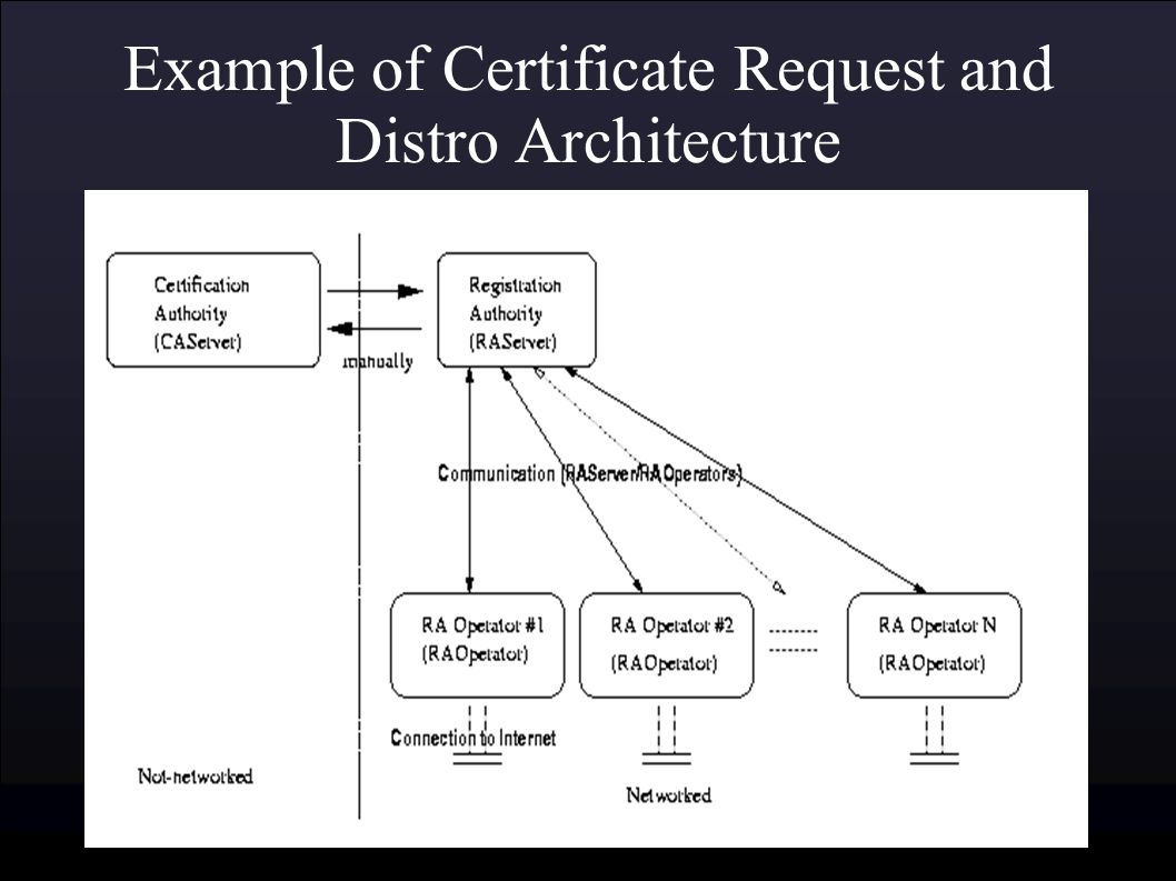 Public key infrastructure ben sangster february 23 ppt download 9 example xflitez Gallery