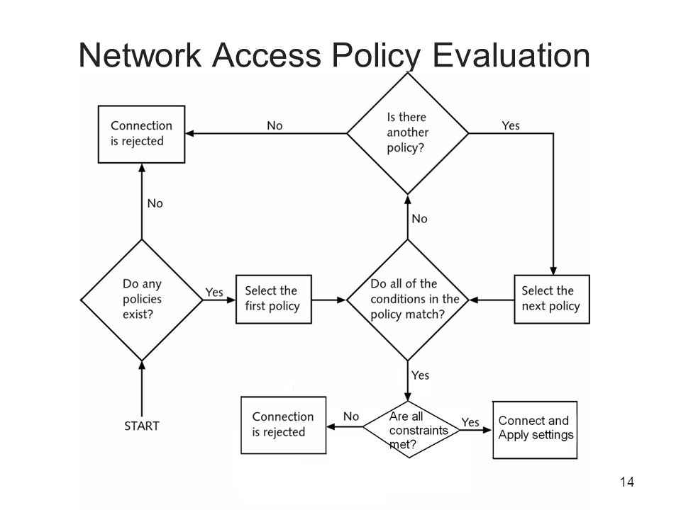 14 Network Access Policy Evaluation