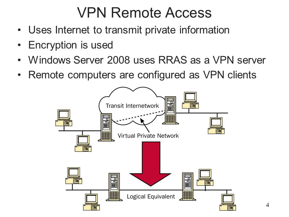 4 VPN Remote Access Uses Internet to transmit private information Encryption is used Windows Server 2008 uses RRAS as a VPN server Remote computers are configured as VPN clients
